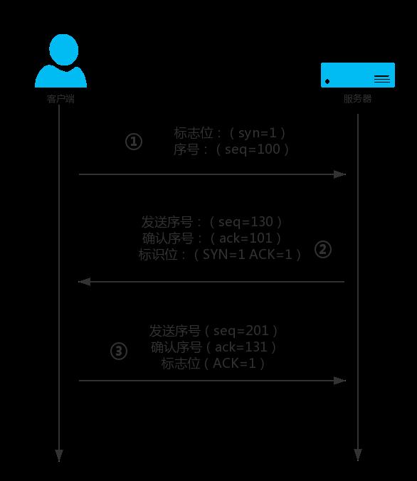 TCP的三次握手四次挥手过程原理