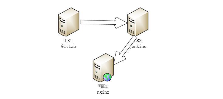 Jenkins+GitLib持续集成[一]介绍及安装gitlab服务